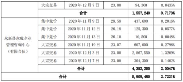 赛意信息2名股东合计减持590.95万股 套现合计约1.36亿元