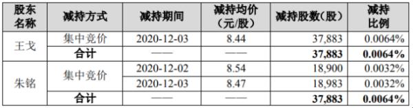 佳讯飞鸿2名股东合计减持7.58万股 套现合计约64.06万元