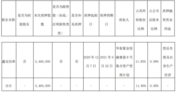 国泰集团股东鑫安信和质押546万股 用于偿还负债及自身生产经营