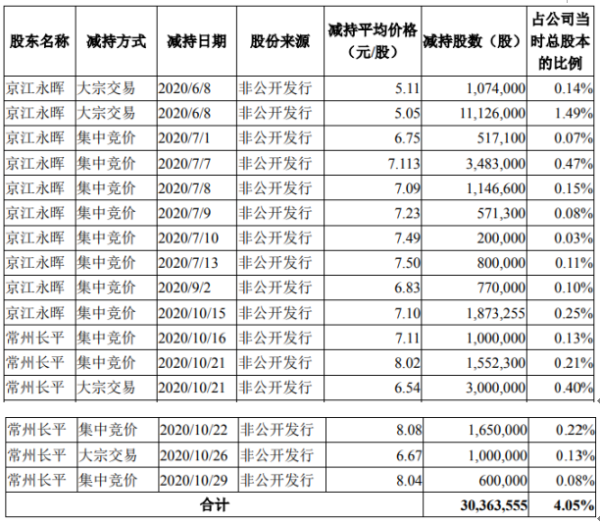 天龙集团2名股东合计减持3036.36万股 套现约1.53亿元