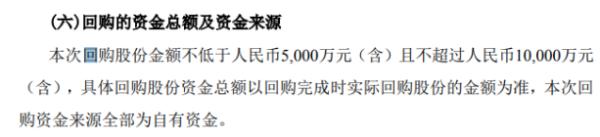 金卡智能将花不超1亿元回购公司股份 用于股权激励