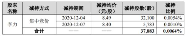 佳讯飞鸿股东李力减持3.79万股 套现约32.16万元