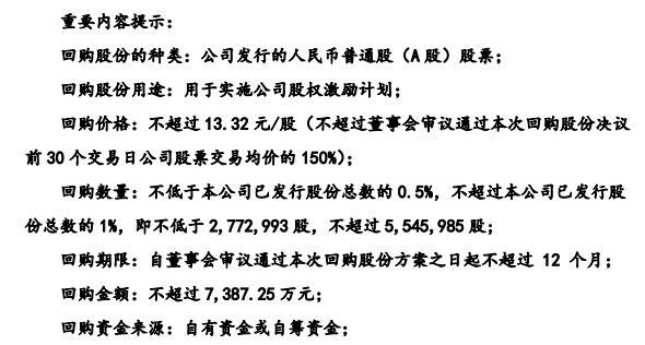 海鸥住工将花不超7387.25万元回购公司股份 用于实施股权激励计划