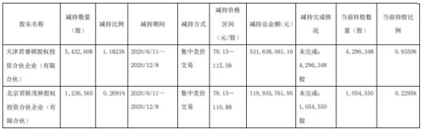 金域医学2名股东合计减持666.92万股 套现合计约6.52亿元