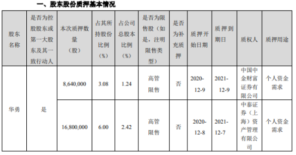 顺网科技控股股东华勇质押2544万股 用于个人资金需求