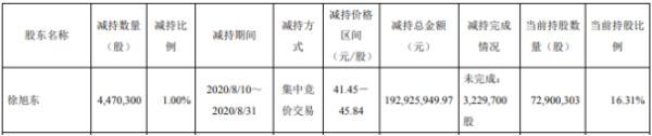 旭升股份股东徐旭东减持447.03万股 套现约1.93亿元