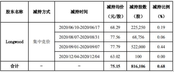 正海生物股东Longwood减持81.61万股 套现约6133.04万元
