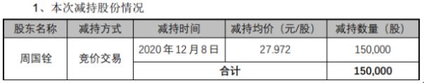 昌红科技股东周国铨减持15万股 套现约419.58万元