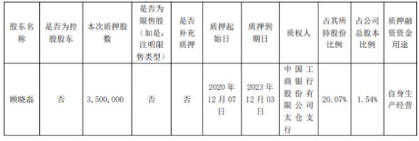 昭衍新药股东顾晓磊质押350万股 用于自身生产经营