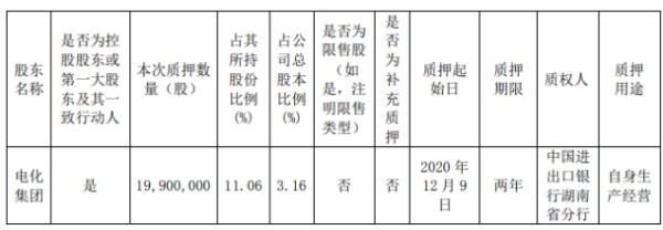 湘潭电化控股股东电化集团质押1990万股 用于自身生产经营