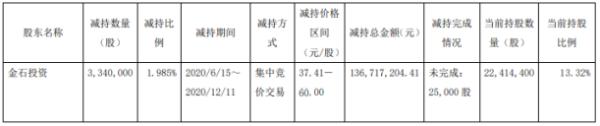顶点软件股东金石投资减持334万股 套现约1.37亿元