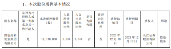 国创高新控股股东国创集团质押1413万股 用于偿还债务