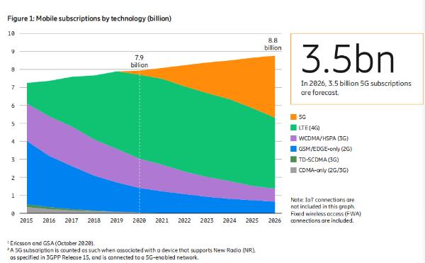 爱立信:2020年底将有超过10亿人口获得5G网络覆盖