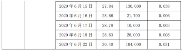菲利华3名股东合计减持406.16万股 套现约1.37亿元
