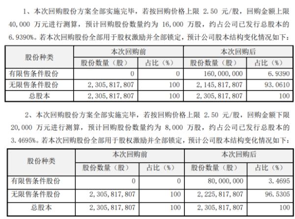 青山纸业将花不超4亿元回购公司股份 用于股权激励