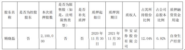 昭衍新药股东顾晓磊质押210万股 用于自身生产经营