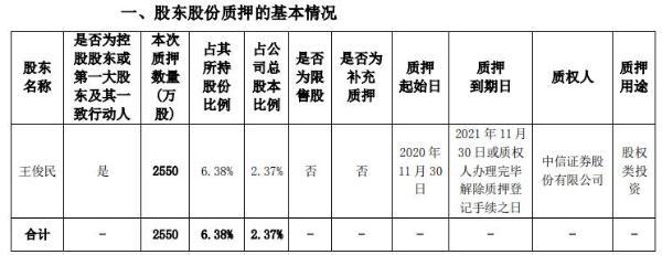 海思科控股股东王俊民质押2550万股 用于股权类投资