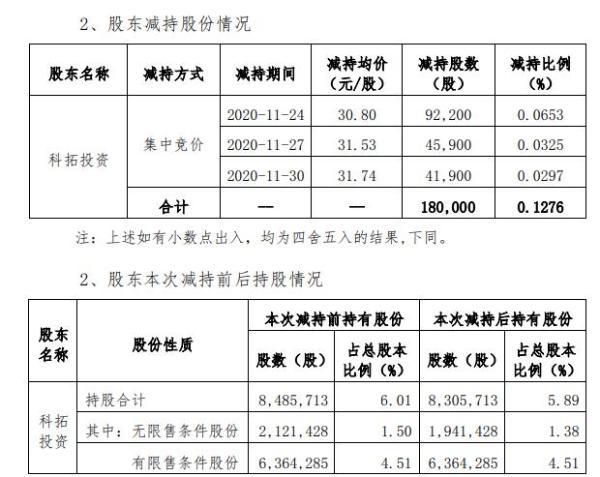 阿石创股东科拓投资减持18万股 套现约554.4万元