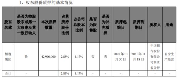 恒逸石化控股股东恒逸集团质押4290万股 用于自身生产经营