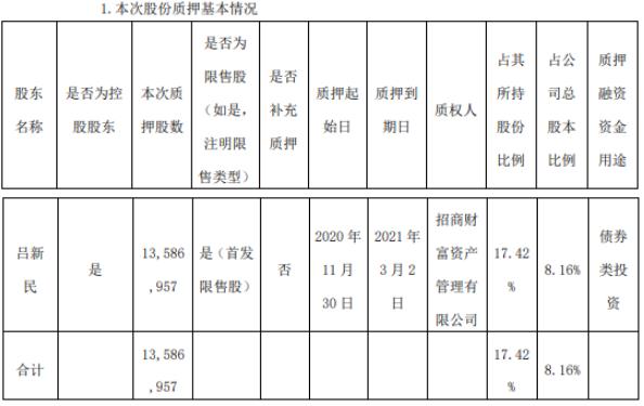 永冠新材控股股东吕新民质押1358.7万股 用于债券类投资