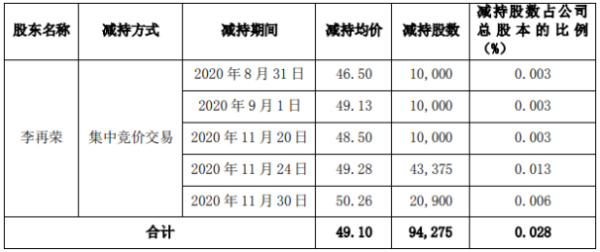 菲利华股东李再荣减持9.43万股 套现约462.89万元
