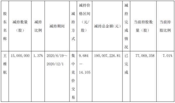 华胜天成股东王维航减持1500万股 套现约1.9亿元