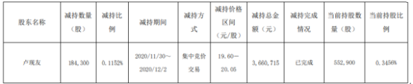深圳新星股东卢现友减持18.43万股 套现约366.07万元
