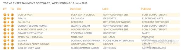 【8点7分】B社表示VR化3A大作销量出色,索尼优惠活动有效提升PSVR销量