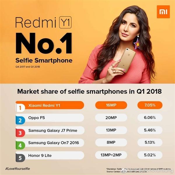 红米Y1成为印度最畅销自拍手机