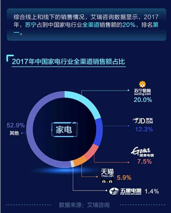 苏宁稳坐家电领域第一把交椅 市占率达20%