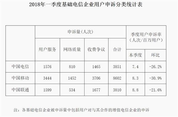 工信部:全国4G用户达10.6亿户 100Mbps宽带占比45.2%