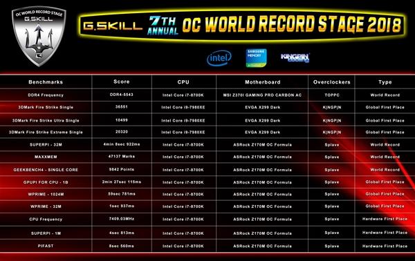 内存狂魔芝奇突破DDR4-5543!还有13项世界纪录