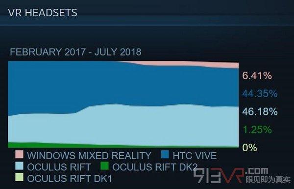 Valve最新Steam硬件和软件调查显示7月数据稳定