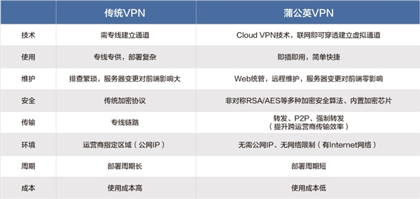 蒲公英路由器X3 Pro新品发布:升级双频千兆Wi-Fi