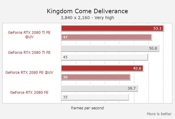RTX 2080/2080 Ti降压超频:功耗降低13%