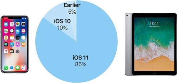 iOS 12要来了!苹果:iOS 11更新率达到85%