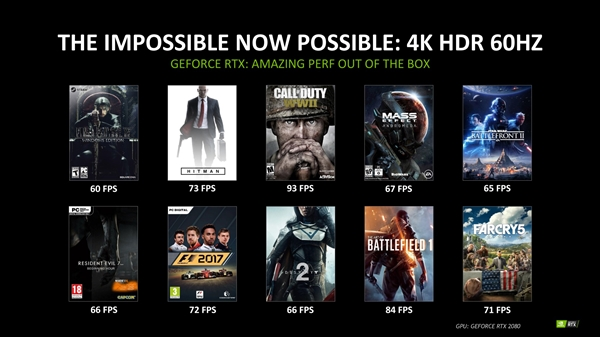 NVIDIA公布RTX 2080性能:超1080 Ti、10款大作达4K 60FPS+