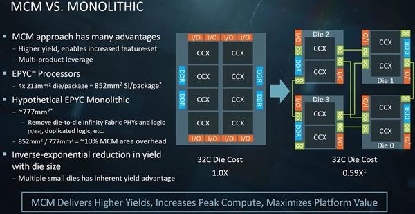 服务器CPU将在明年掀起多核PK:AMD 64核对决Intel 56核