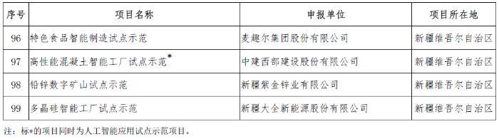 工信部公布新一期智能制造示范项目名单 多家家电企业入选