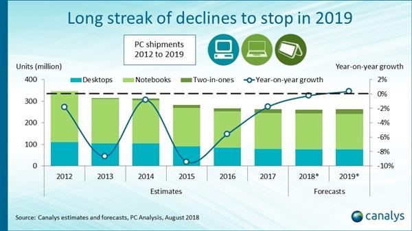 结束7年连跌 统计机构预测:PC出货量将在2019年首次增长