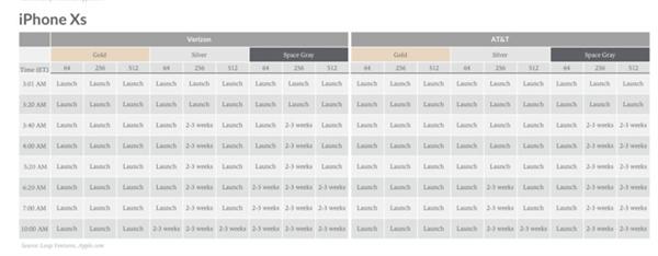 苹果加大备货:iPhone XS/XS Max供货速度加快