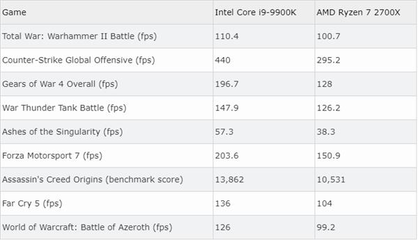 i9-9900K游戏性能超AMD 2700X 50%被疑掺水 Intel:测试没毛病
