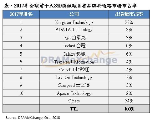 2017年全球品牌SSD排行榜:金士顿23%遥遥领先