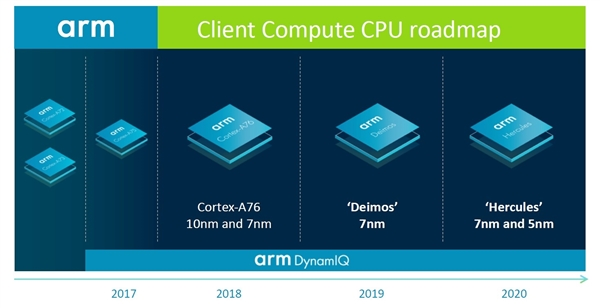 cortex架构排行_Cortex系列ARM核心及体系结构介绍