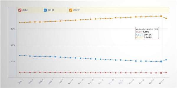 你升级了吗?iOS 12更新率已超75%:比iOS 11提前三周