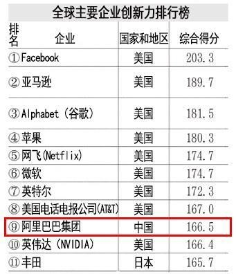 全球企业创新力排行:前十位仅一中国企业上榜
