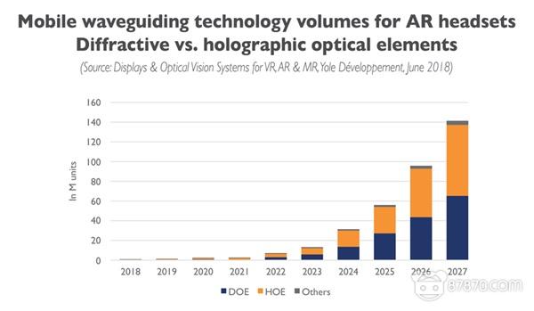 VR/AR显示技术的过去、现在和未来