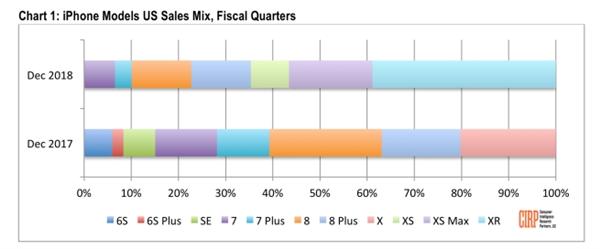 iPhone XR成北美最畅销苹果手机:XS还没iPhone 8卖得好