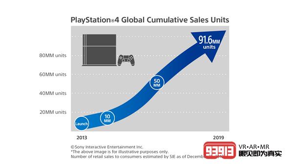 CES 2019:索尼公布PlayStation 4最新销售数据达到9160万台