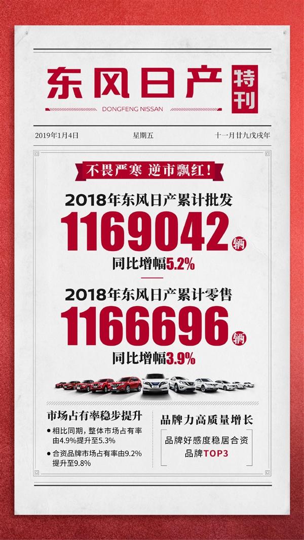 东风日产年销量超116万:轩逸独占4成 曾月销6万辆